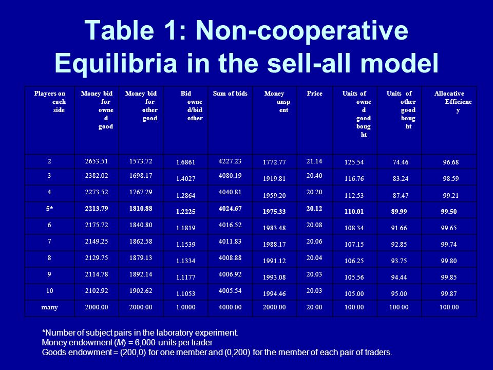 Table 1: Non-cooperative Equilibria in the sell-all model Players on each side Money bid for owne d good Money bid for other good Bid owne d/bid other