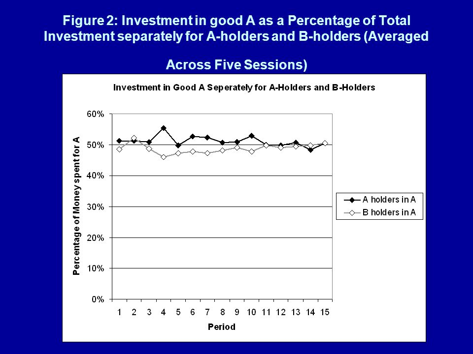 Figure 2: Investment in good A as a Percentage of Total Investment separately for A-holders and B-holders (Averaged Across Five Sessions)