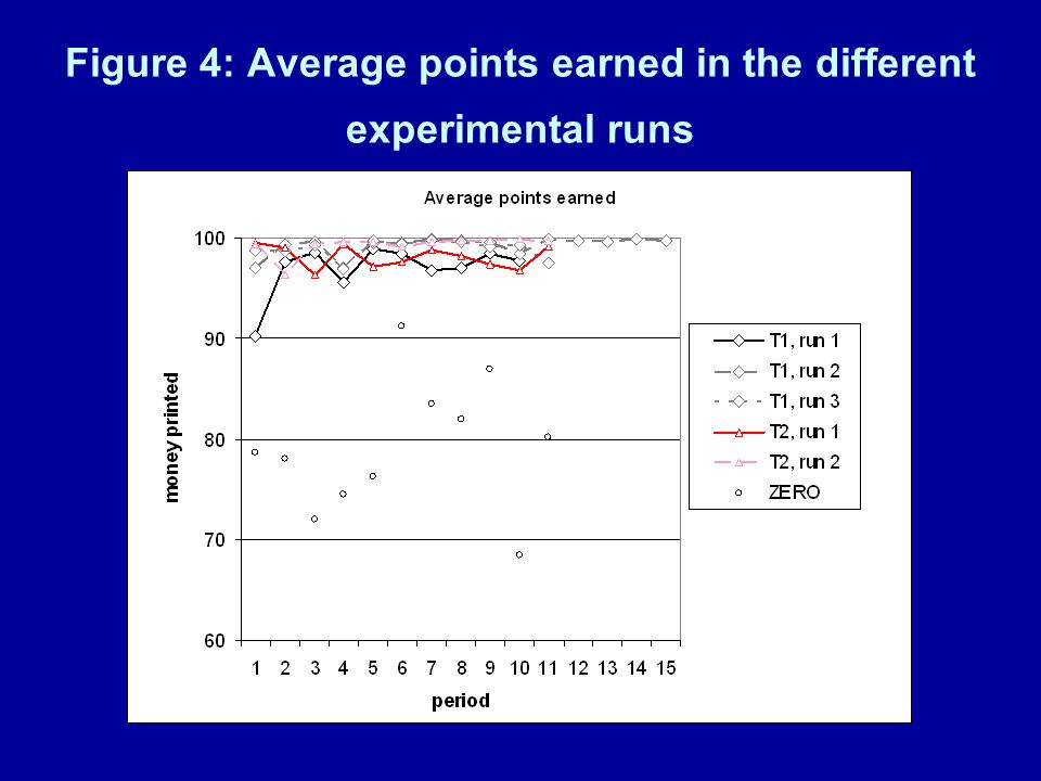 Figure 4: Average points earned in the different experimental runs