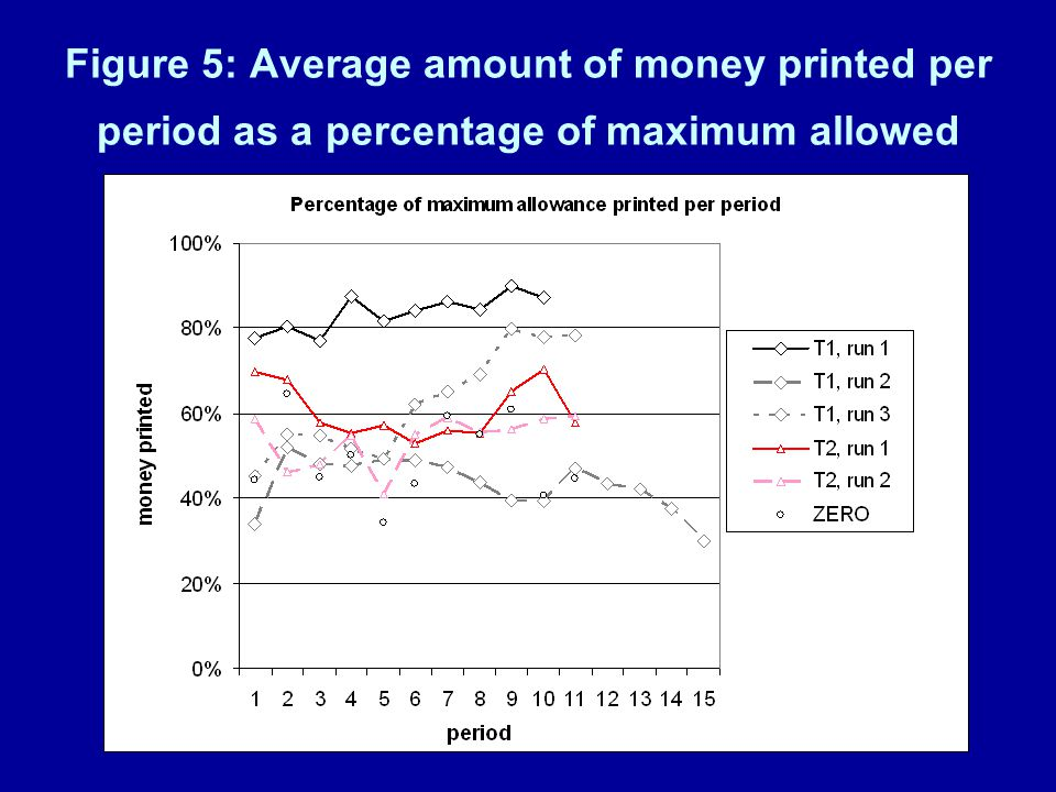 Figure 5: Average amount of money printed per period as a percentage of maximum allowed