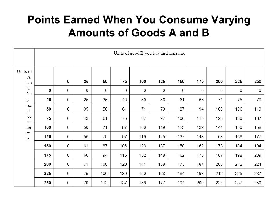 Points Earned When You Consume Varying Amounts of Goods A and B Units of good B you buy and consume Units of A yo u bu y an d co n- su m e 02550751001