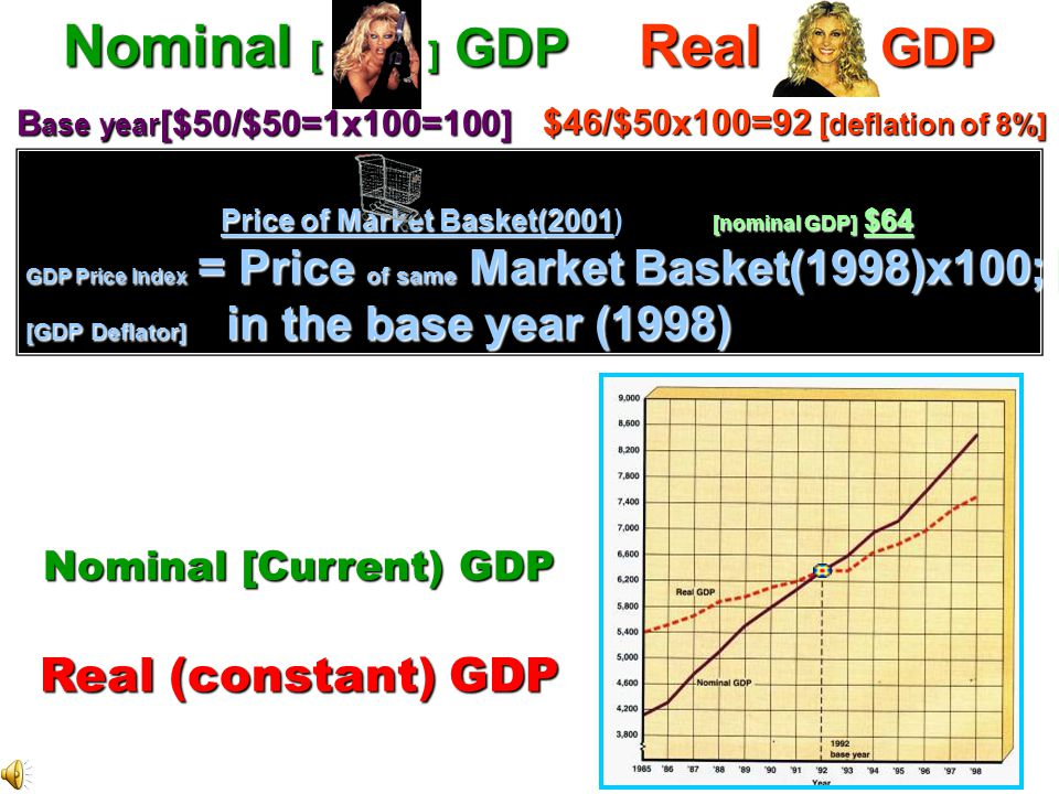 Importance of Real GDP in Determining a Recession Apple GDP Example A country produces 10 apples in base year x $1; & GDP both=$10 Nominal [current] &