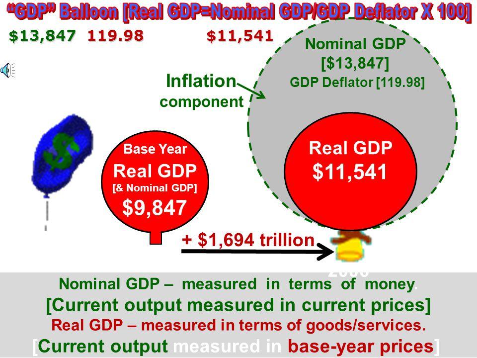 Nominal [ ] GDP v. Real GDP Nominal [Current) GDP v. Real (constant) GDP Price of Market Basket(2001 [nominal GDP] $64 Price of Market Basket(2001) [n