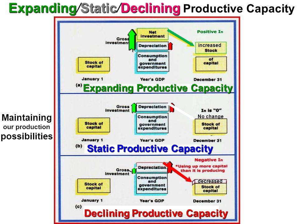 Depreciation1933 $7.6 billion [in current dollars] Depreciation, Investment & Disinvestment Positive Net Investment Ig exceeds Depreciation Negative N