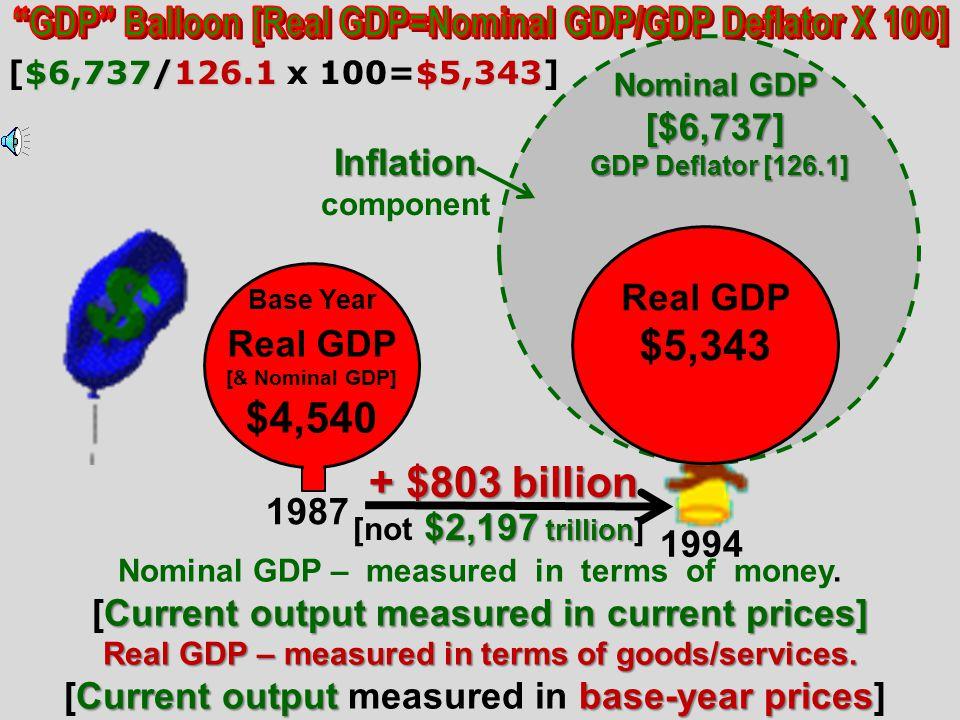 P ractice F ormulas P ractice F ormulas $6,7374]/126.1[1987($4,540)]x100 = $5,343 [+$803.] $6,737[1994]/126.1[1987($4,540)]x100 = $5,343 [+$803.] Real
