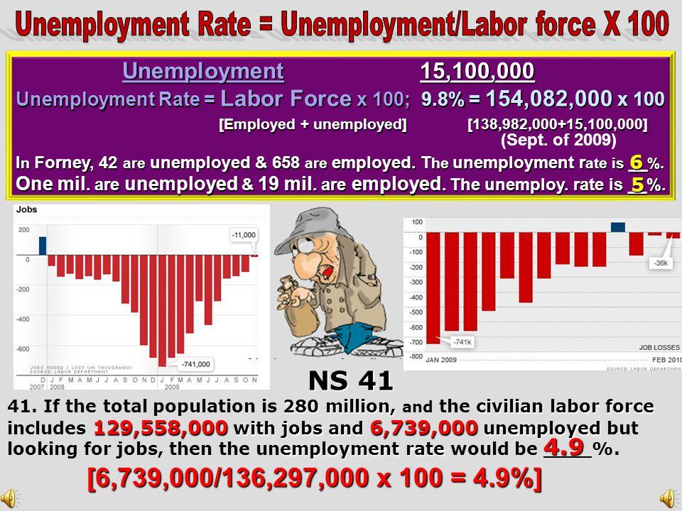 UNEMPLOYMENT #Unemployed Unemployment Rate= Labor Force x 100 280 million, civilian labor force Ex:If the total population is 280 million, and the civ