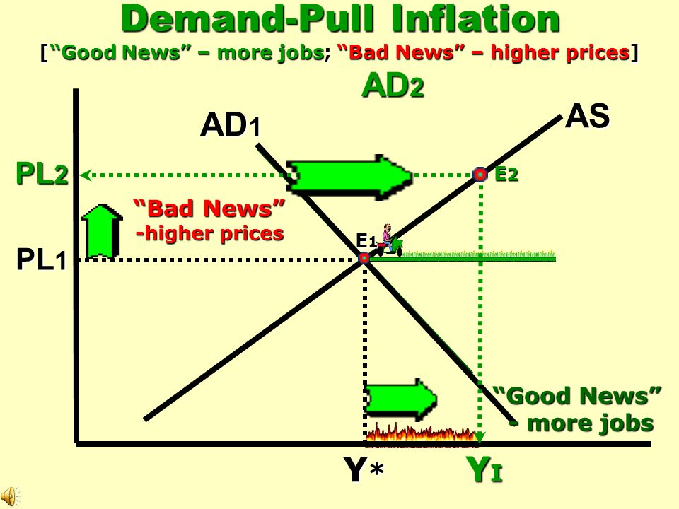 47. Inflation – overall increase in prices 48. Deflation – decrease in prices (1955) 49. Disinflation – decrease in inflation(1980-83) 49. Disinflatio
