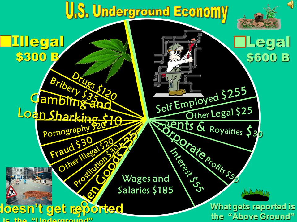 Illegal business activity, because it goes unreported, also 1/3 underground economy, does not count. Making up 1/3 of the underground economy, also ca