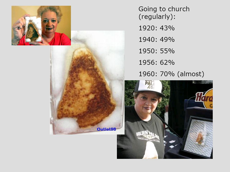Going to church (regularly): 1920: 43% 1940: 49% 1950: 55% 1956: 62% 1960: 70% (almost)