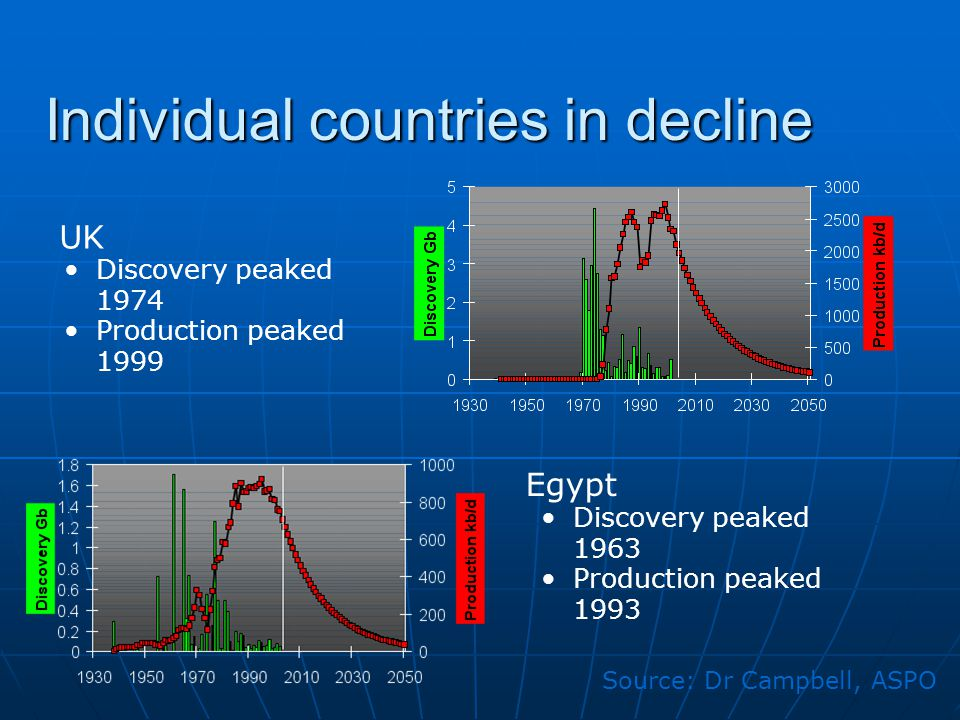 Individual countries in decline UK Discovery peaked 1974 Production peaked 1999 Source: Dr Campbell, ASPO Egypt Discovery peaked 1963 Production peaked 1993