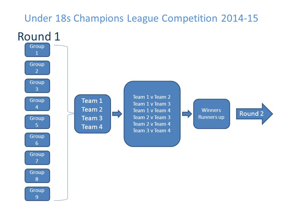 Under 18s Champions League Competition 2014-15 Round 1 Group 1 Group 2 Group 3 Group 4 Group 5 Group 6 Group 7 Group 8 Group 9 Team 1 Team 2 Team 3 Te