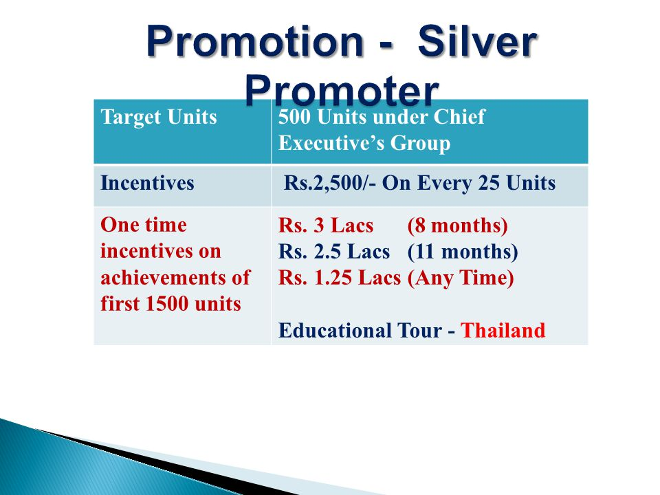 Target Units500 Units under Chief Executives Group Incentives Rs.2,500/- On Every 25 Units One time incentives on achievements of first 1500 units Rs.