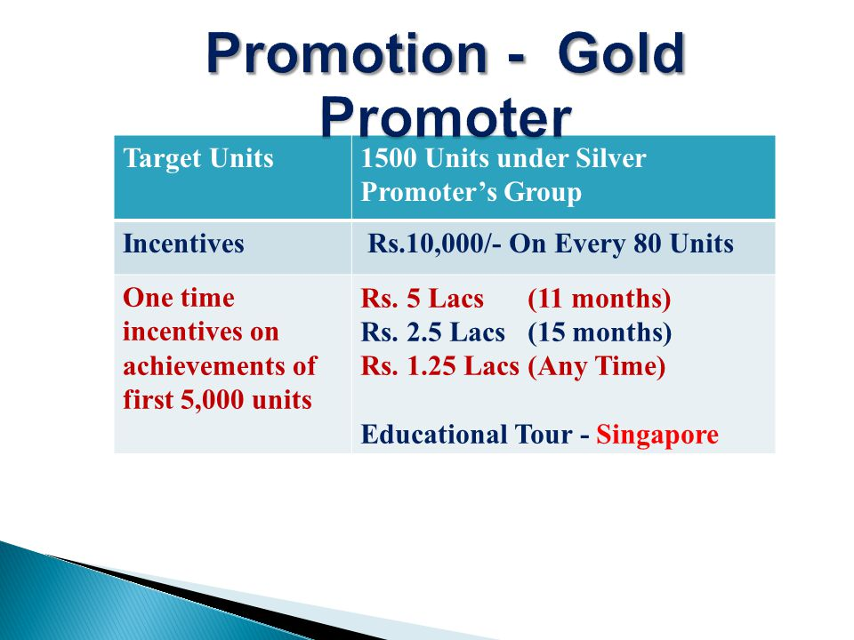 Target Units1500 Units under Silver Promoters Group Incentives Rs.10,000/- On Every 80 Units One time incentives on achievements of first 5,000 units Rs.
