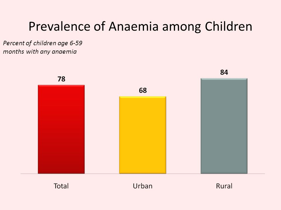 Prevalence of Anaemia among Children Percent of children age 6-59 months with any anaemia