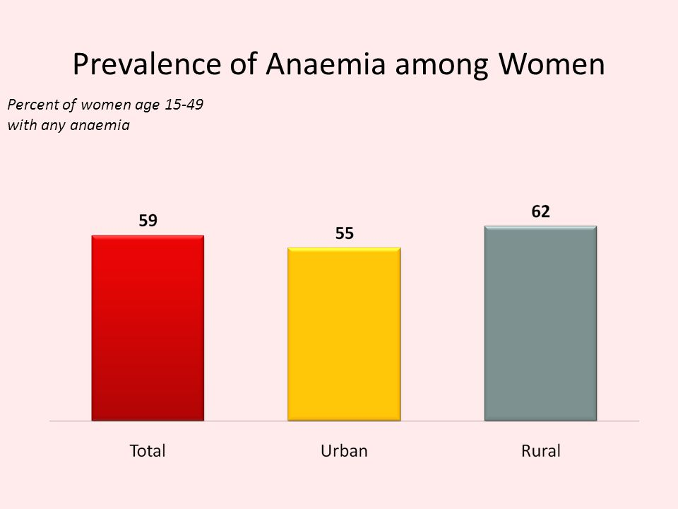 Prevalence of Anaemia among Women Percent of women age 15-49 with any anaemia