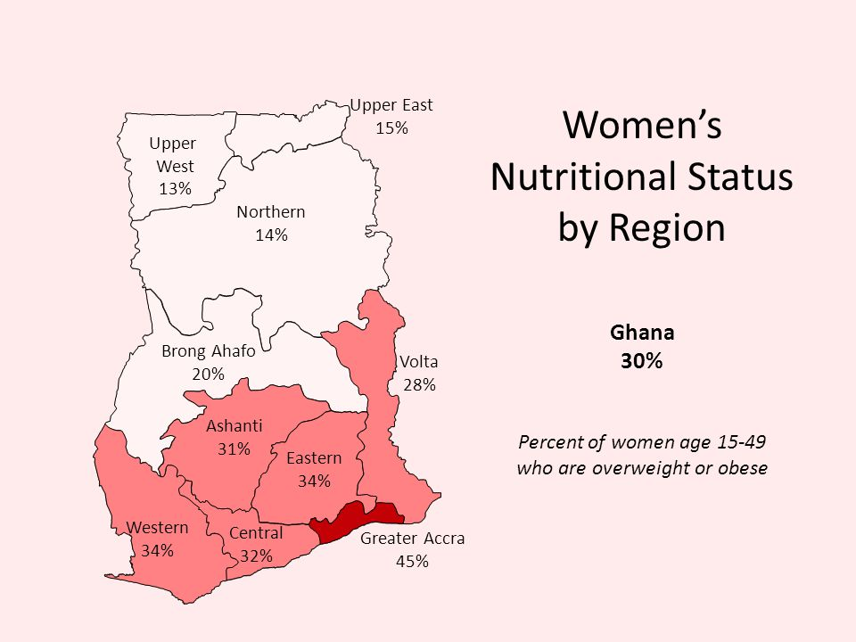 Womens Nutritional Status by Region Northern 14% Volta 28% Ashanti 31% Brong Ahafo 20% Western 34% Eastern 34% Upper West 13% Central 32% Upper East 15% Greater Accra 45% Percent of women age 15-49 who are overweight or obese Ghana 30%