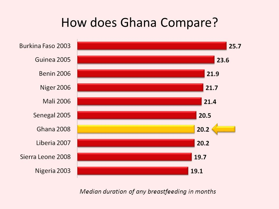 How does Ghana Compare Median duration of any breastfeeding in months