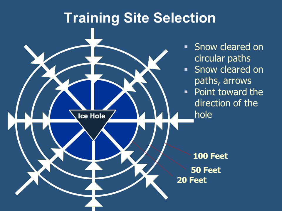 100 Feet 50 Feet 20 Feet Ice Hole Snow cleared on circular paths Snow cleared on paths, arrows Point toward the direction of the hole Training Site Se