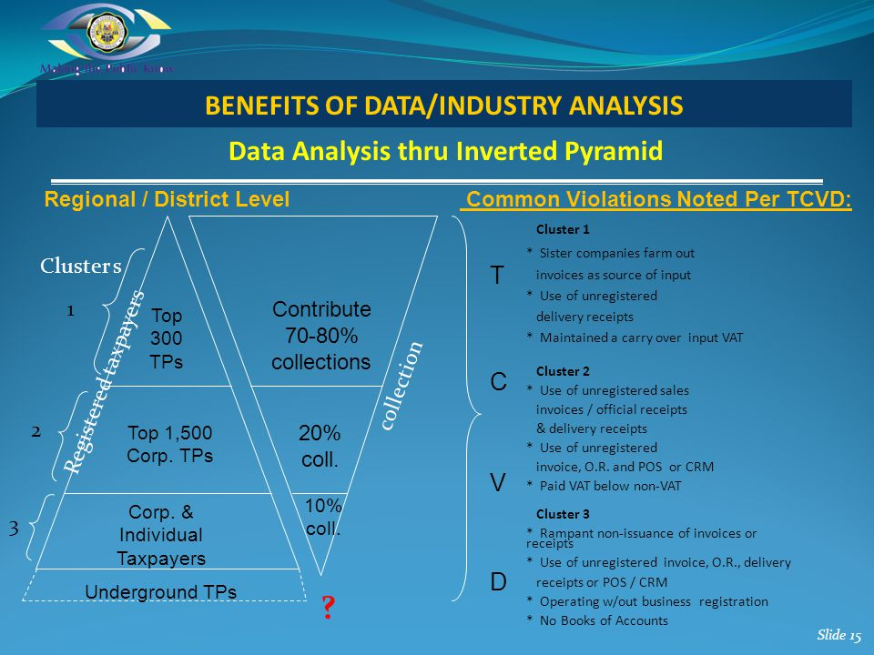 Data Analysis thru Inverted Pyramid Slide 15 BENEFITS OF DATA/INDUSTRY ANALYSIS TCVDTCVD Top 300 TPs 20% coll. Contribute 70-80% collections Top 1,500