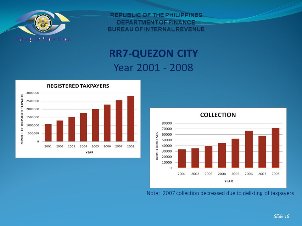 REPUBLIC OF THE PHILIPPINES DEPARTMENT OF FINANCE BUREAU OF INTERNAL REVENUE RR7-QUEZON CITY Year 2001 - 2008 Slide 16 Note: 2007 collection decreased