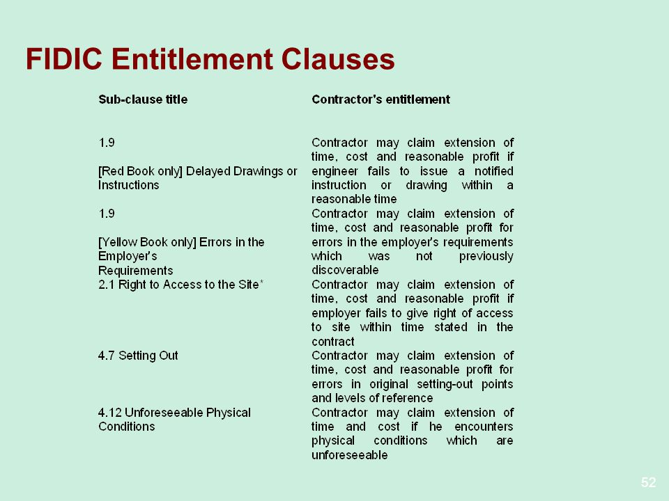 52 FIDIC Entitlement Clauses