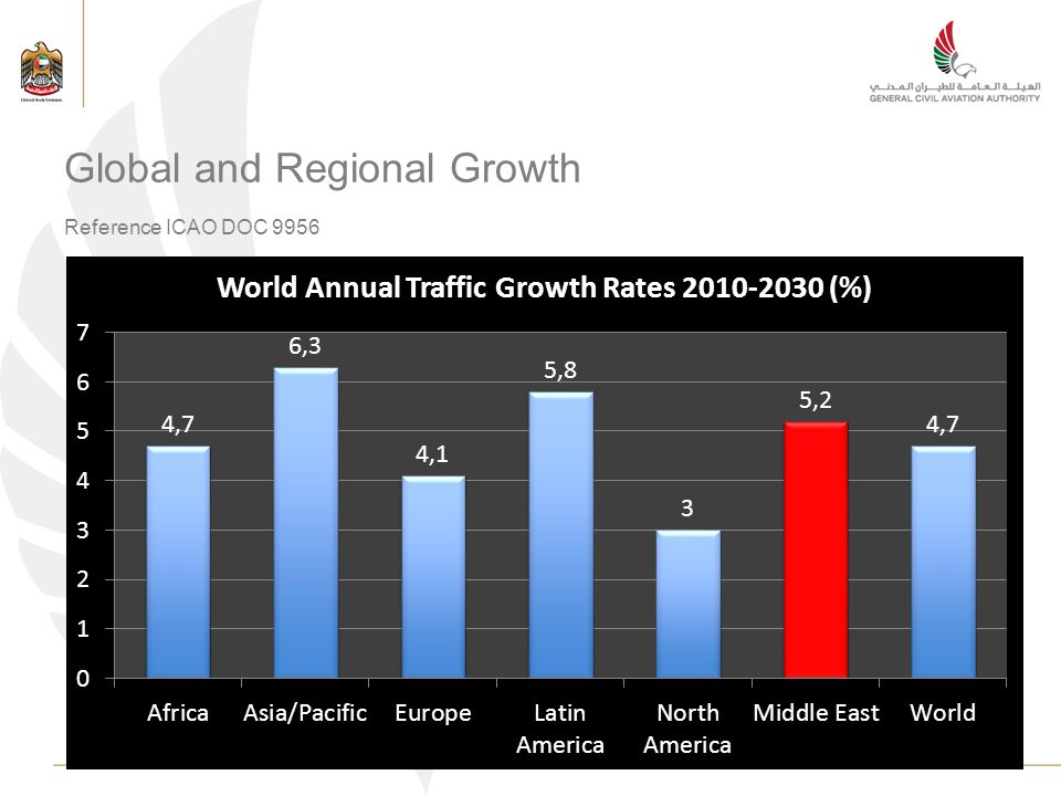 Global and Regional Growth Reference ICAO DOC 9956
