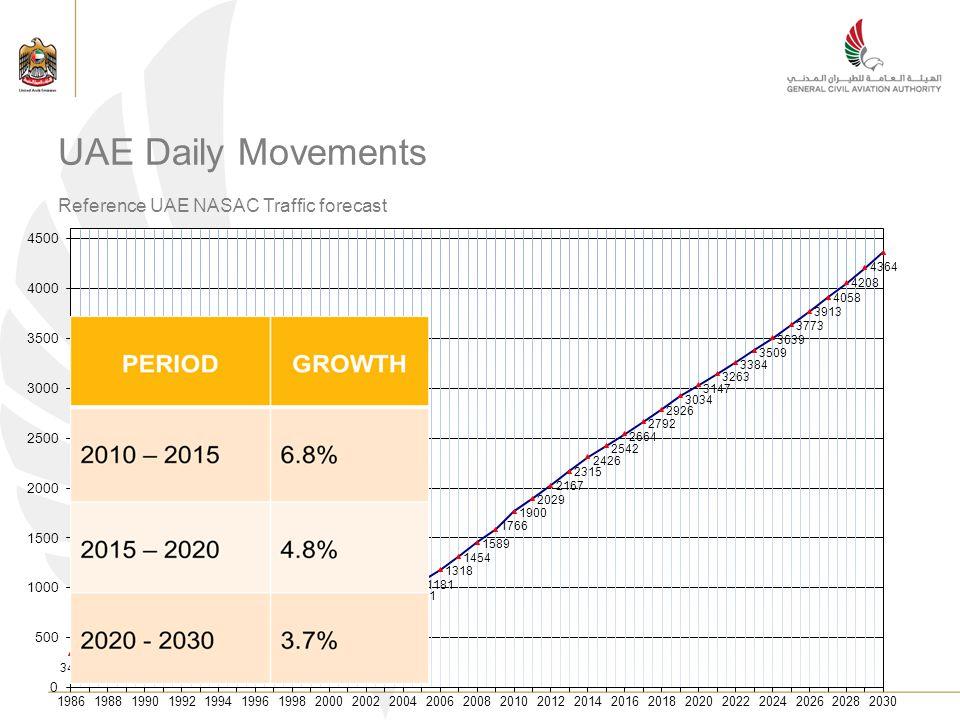 UAE Daily Movements Reference UAE NASAC Traffic forecast
