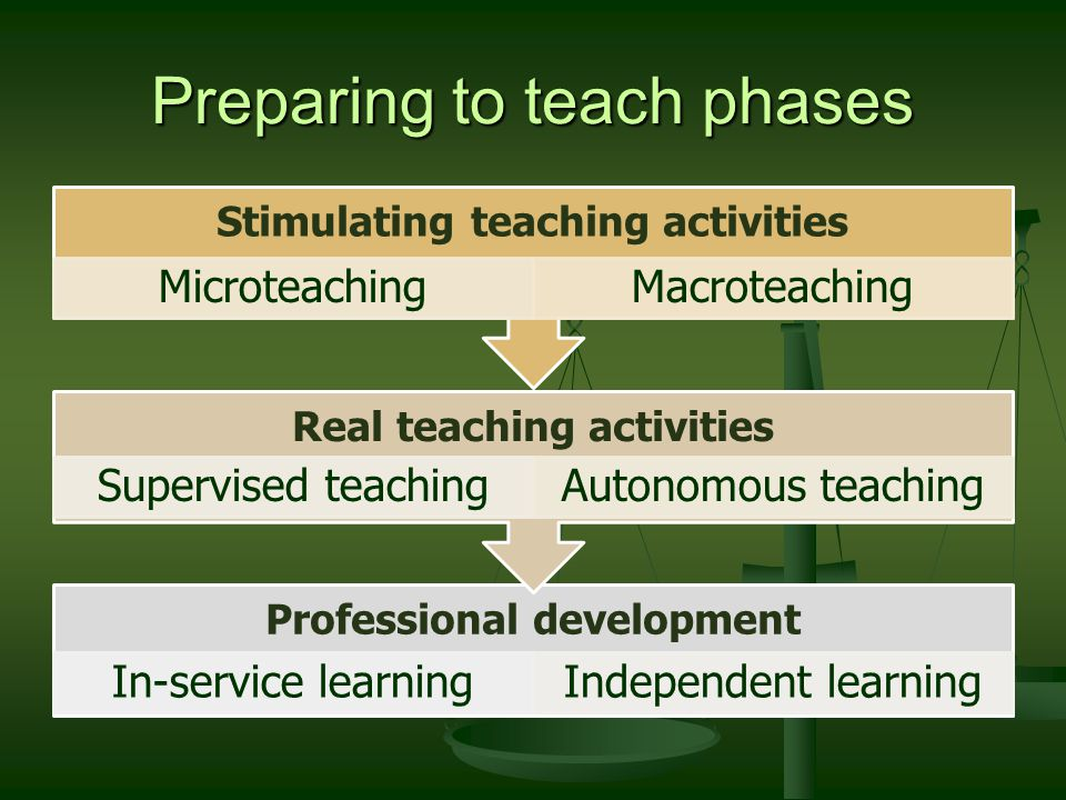 Preparing to teach phases Professional development In-service learningIndependent learning Real teaching activities Supervised teachingAutonomous teaching Stimulating teaching activities MicroteachingMacroteaching