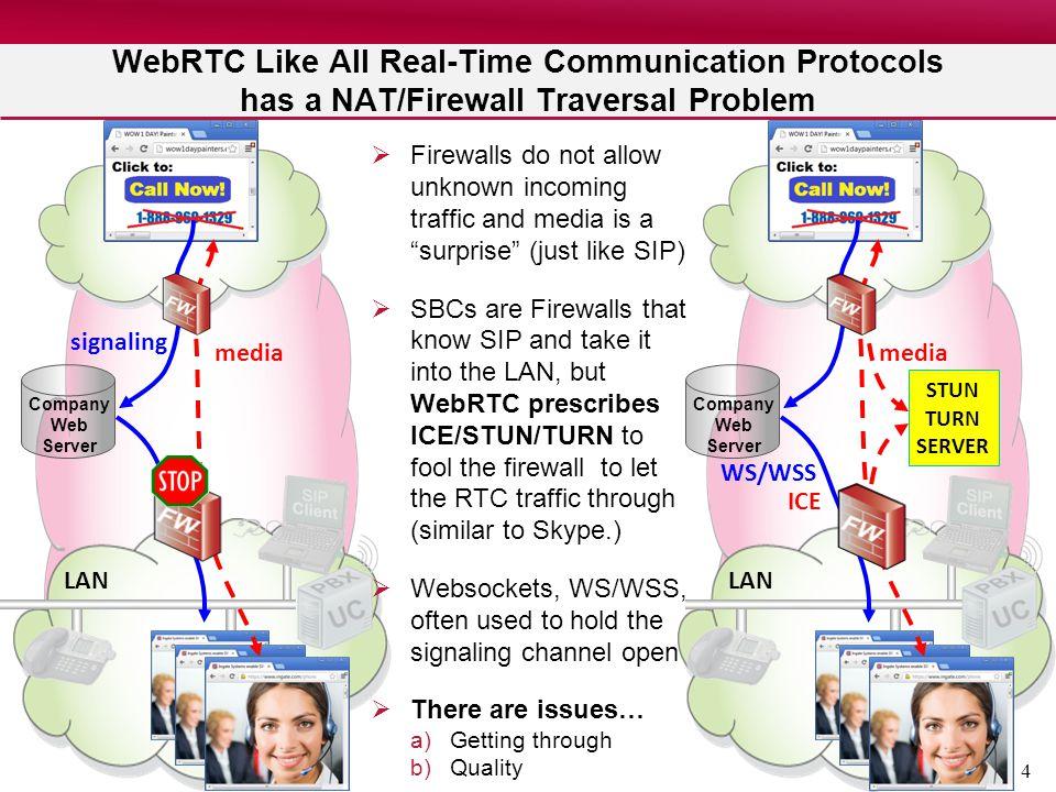 4 LAN Company Web Server WebRTC Like All Real-Time Communication Protocols has a NAT/Firewall Traversal Problem LAN Company Web Server Firewalls do no