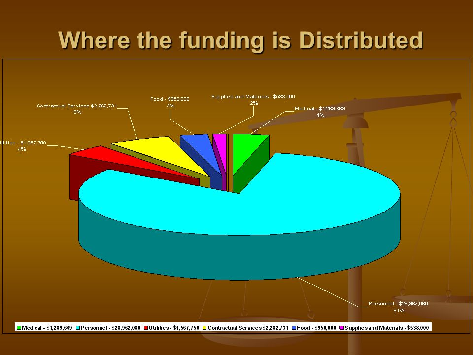 Where the funding is Distributed Where the funding is Distributed