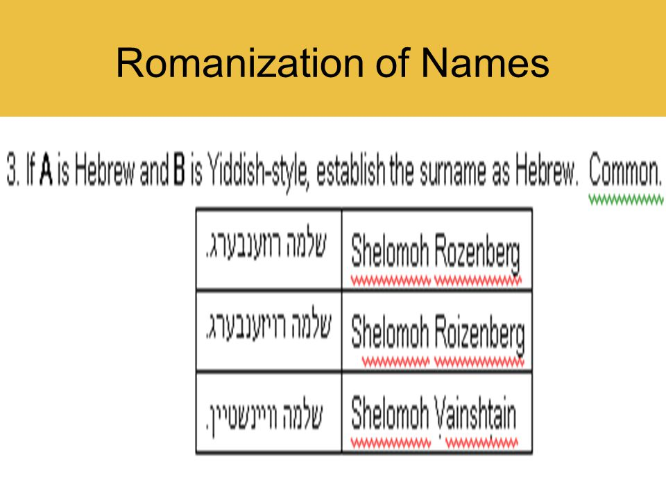 189 Romanization of Names