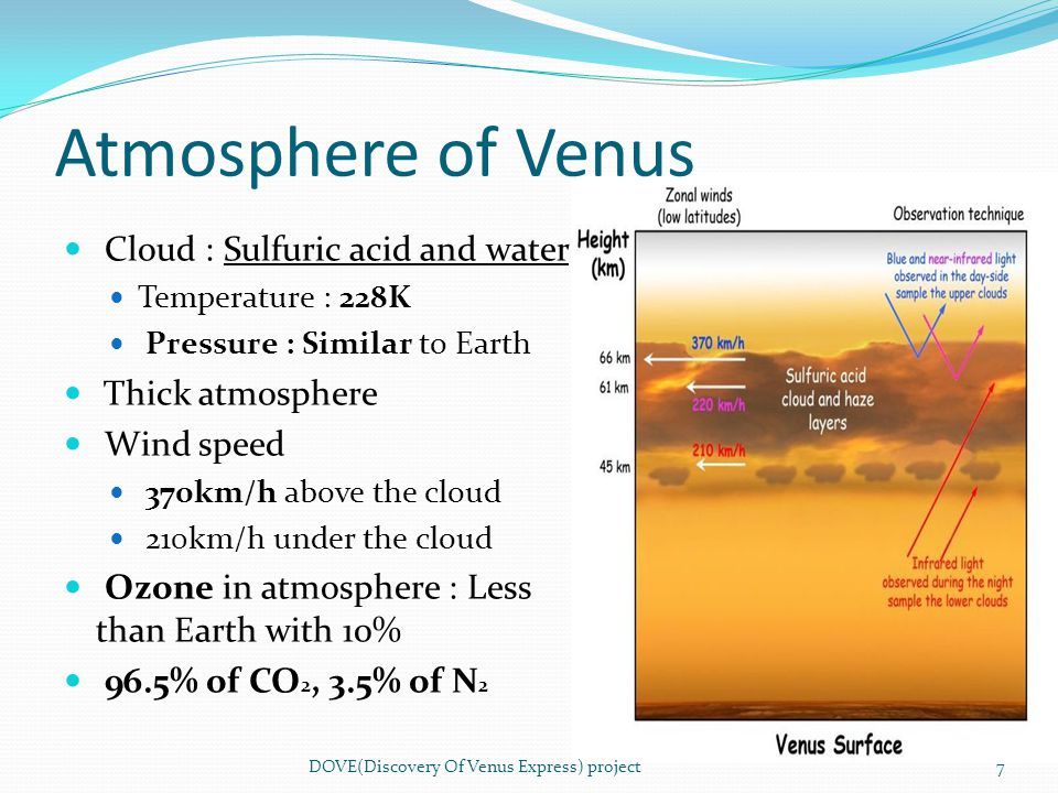 Atmosphere of Venus DOVE(Discovery Of Venus Express) project7 Cloud : Sulfuric acid and water Temperature : 228K Pressure : Similar to Earth Thick atm
