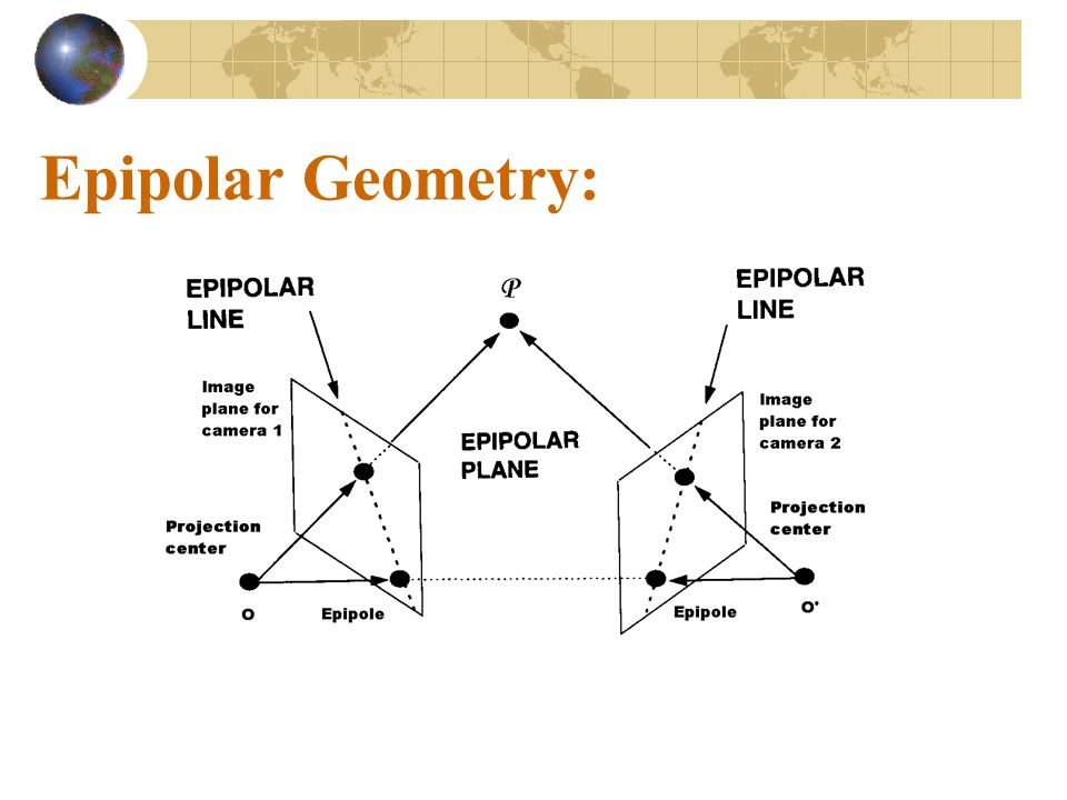 Epipolar Geometry: