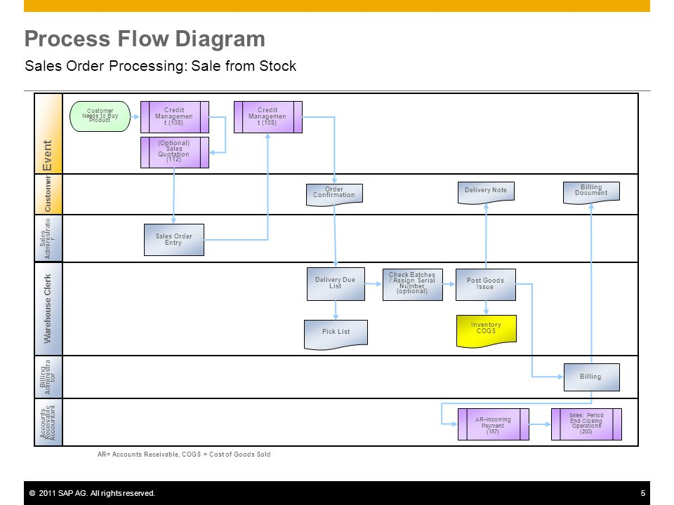 ©2011 SAP AG. All rights reserved.5 Process Flow Diagram Sales Order Processing: Sale from Stock Customer Sales Administrato r Warehouse Clerk Account