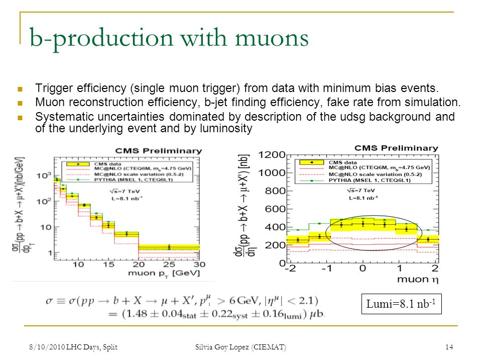 8/10/2010 LHC Days, Split Silvia Goy Lopez (CIEMAT) 14 b-production with muons Trigger efficiency (single muon trigger) from data with minimum bias events.