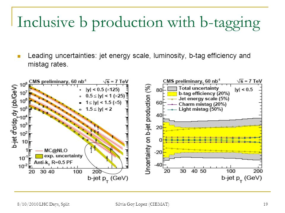 8/10/2010 LHC Days, Split Silvia Goy Lopez (CIEMAT) 19 Inclusive b production with b-tagging Leading uncertainties: jet energy scale, luminosity, b-tag efficiency and mistag rates.