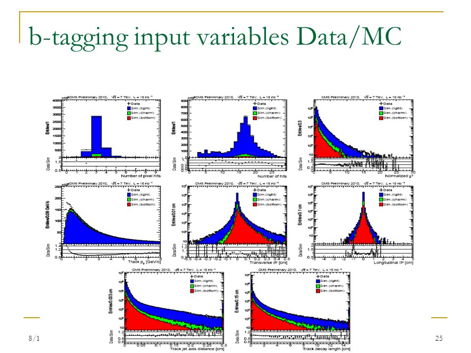 8/10/2010 LHC Days, Split Silvia Goy Lopez (CIEMAT) 25 b-tagging input variables Data/MC