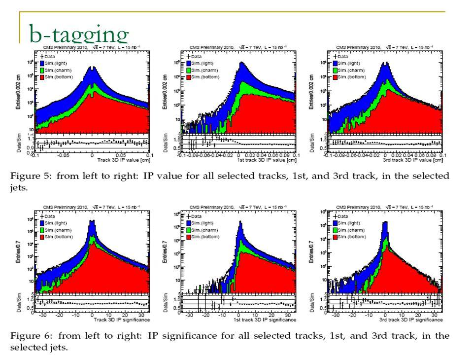 8/10/2010 LHC Days, Split Silvia Goy Lopez (CIEMAT) 27 b-tagging
