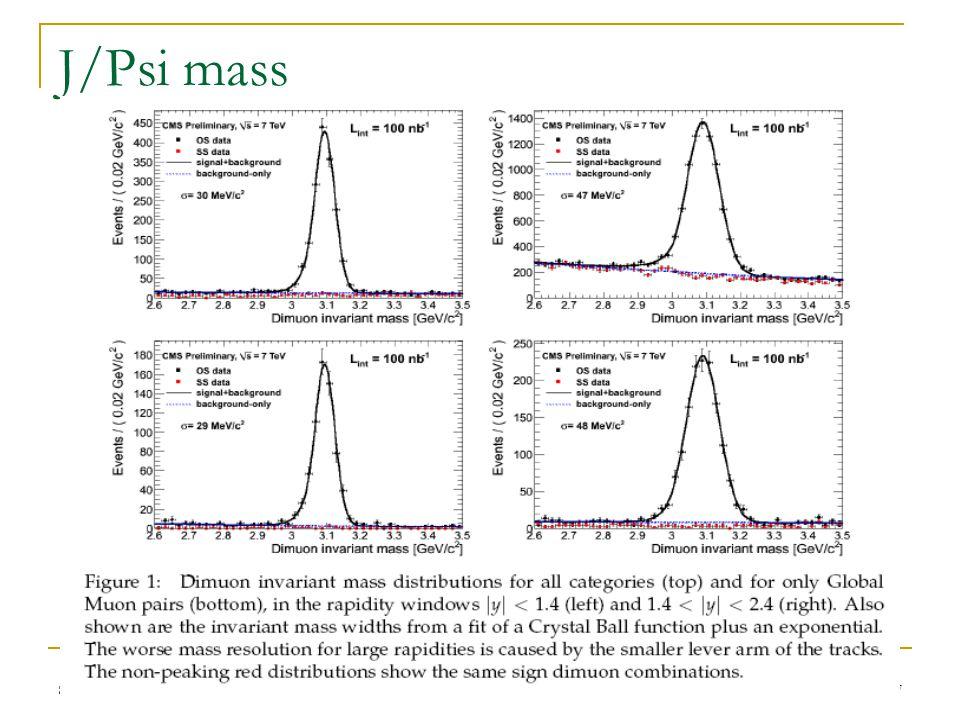 8/10/2010 LHC Days, Split Silvia Goy Lopez (CIEMAT) 37 J/Psi mass