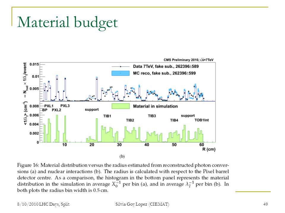8/10/2010 LHC Days, Split Silvia Goy Lopez (CIEMAT) 49 Material budget