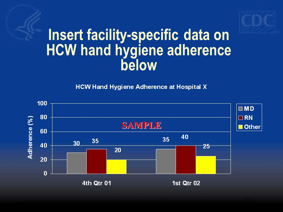 Insert facility-specific data on HCW hand hygiene adherence below SAMPLE