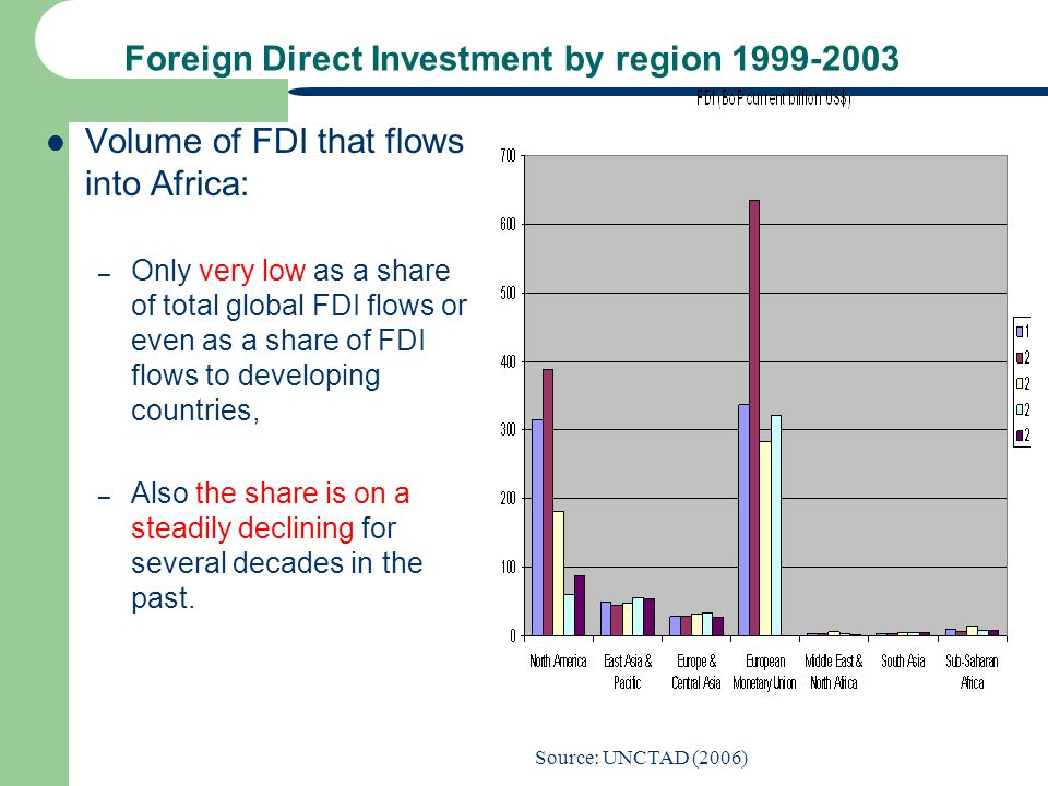 Foreign Direct Investment by region 1999-2003 Volume of FDI that flows into Africa: – Only very low as a share of total global FDI flows or even as a
