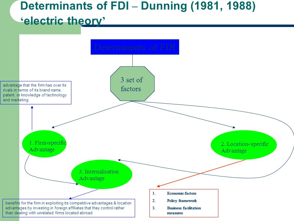 Determinants of FDI – Dunning (1981, 1988) electric theory Determinants of FDI 3 set of factors 1. Firm-specific Advantage 2. Location- specific Advan
