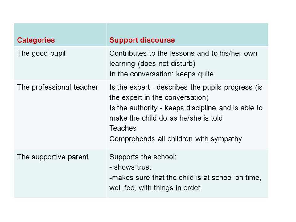 CategoriesSupport discourse The good pupil Contributes to the lessons and to his/her own learning (does not disturb) In the conversation: keeps quite The professional teacher Is the expert - describes the pupils progress (is the expert in the conversation) Is the authority - keeps discipline and is able to make the child do as he/she is told Teaches Comprehends all children with sympathy The supportive parentSupports the school: - shows trust -makes sure that the child is at school on time, well fed, with things in order.