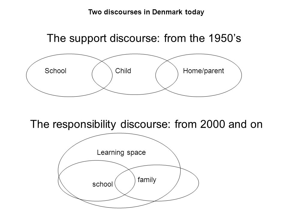 The support discourse: from the 1950s SchoolChildHome/parent The responsibility discourse: from 2000 and on school family Learning space Two discourses in Denmark today