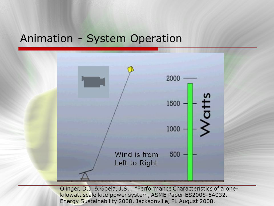 Animation - System Operation Wind is from Left to Right Olinger, D.J. & Goela, J.S., Performance Characteristics of a one- kilowatt scale kite power s