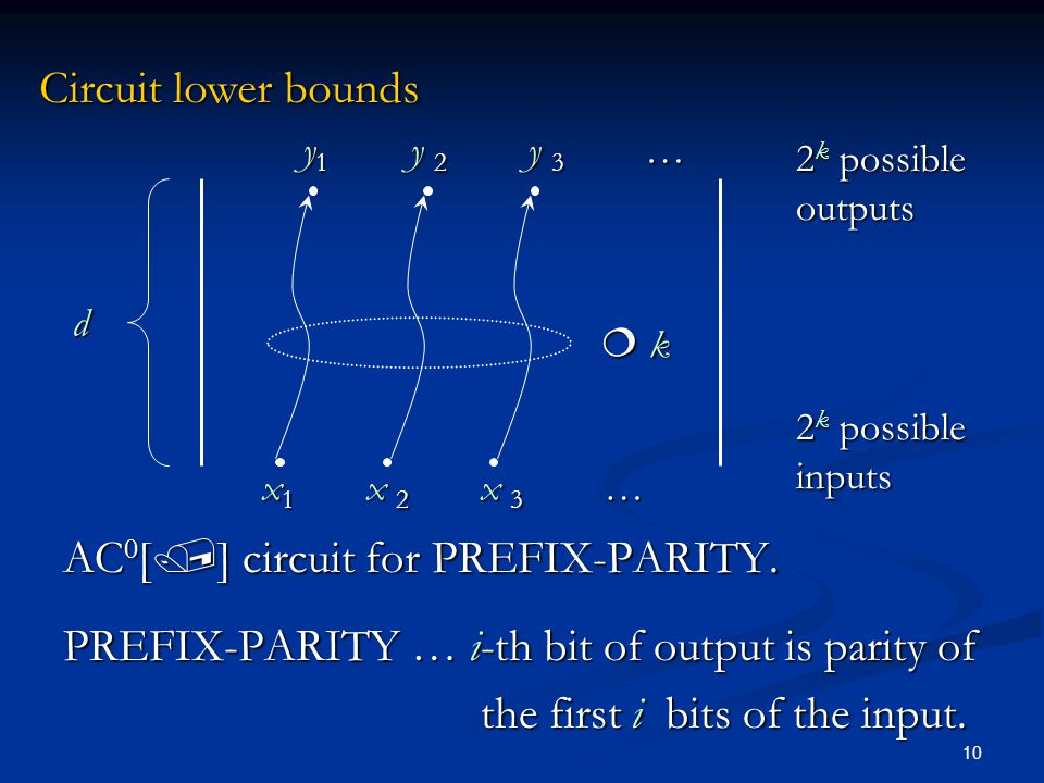 10 x 1 x 2 x 3 … d y 1 y 2 y 3 … Circuit lower bounds 2 k possible outputs 2 k possible inputs AC 0 [ ] circuit for PREFIX-PARITY.