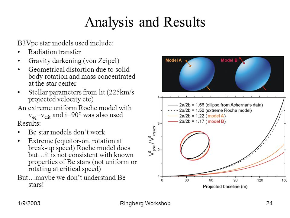 1/9/2003Ringberg Workshop24 Analysis and Results B3Vpe star models used include: Radiation transfer Gravity darkening (von Zeipel) Geometrical distortion due to solid body rotation and mass concentrated at the star center Stellar parameters from lit (225km/s projected velocity etc) An extreme uniform Roche model with v eq =v crit and i=90° was also used Results: Be star models dont work Extreme (equator-on, rotation at break-up speed) Roche model does but…it is not consistent with known properties of Be stars (not uniform or rotating at critical speed) But…maybe we dont understand Be stars!