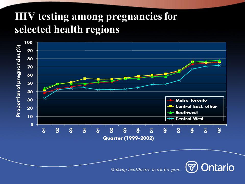 HIV testing among pregnancies for selected health regions 0 10 20 30 40 50 60 70 80 90 100 Q1Q2Q3Q4Q1Q2Q3Q4Q1Q2Q3Q4Q1Q2 Quarter (1999-2002) Proportion of pregnancies (%) Metro Toronto Central East, other Southwest Central West