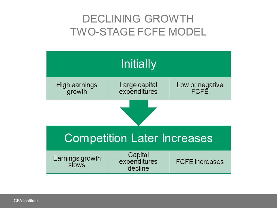 DECLINING GROWTH TWO-STAGE FCFE MODEL Competition Later Increases Earnings growth slows Capital expenditures decline FCFE increases Initially High ear